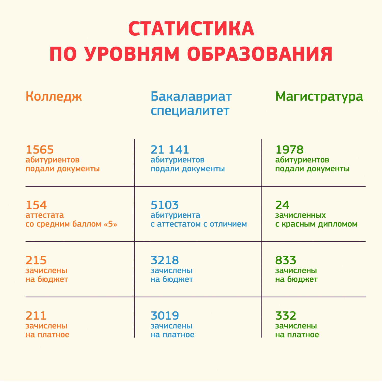 Статистика по уровням образования.jpg
